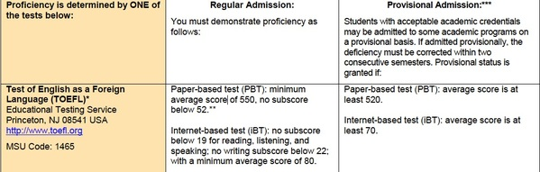 a graphic of a table that shows the admissions information